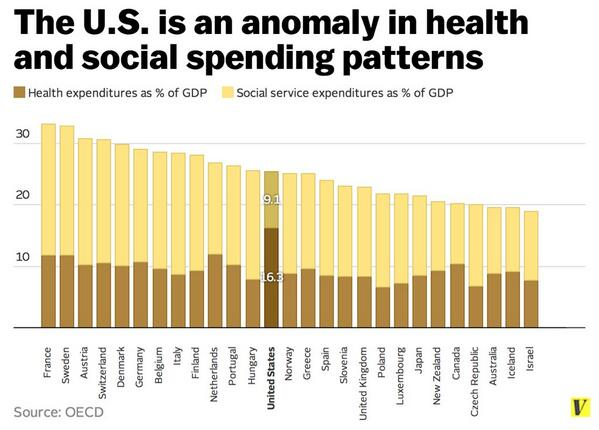 OECD Chart of Gov Healthcare Spending